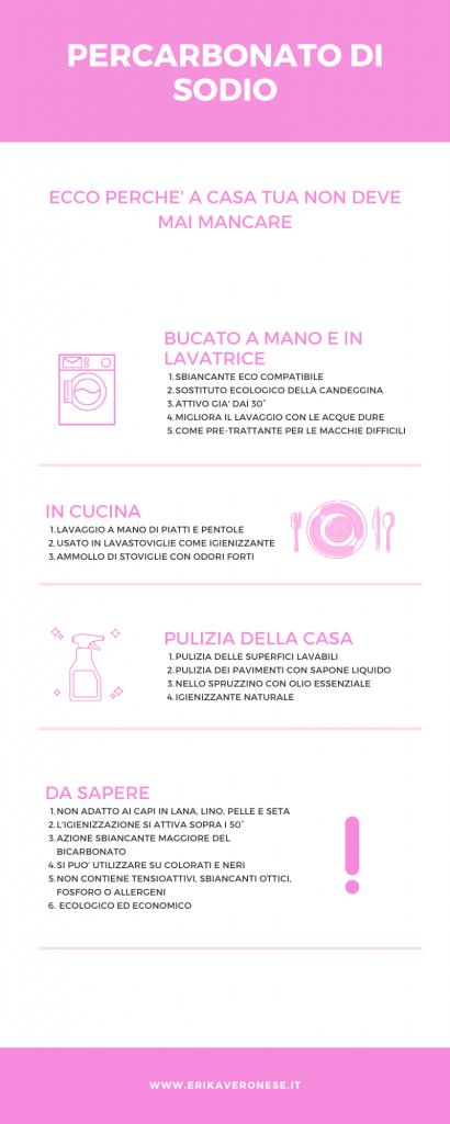 Infografica percarbonato